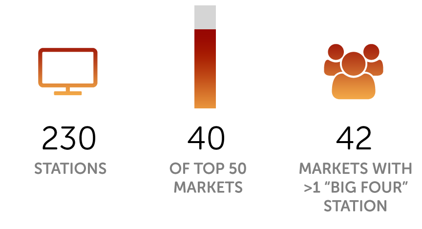 500+ stations. 40 of the top 50 markets. 40 markets with more than one 'big four' stations.